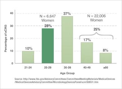 A CIN3 rákmegelőző állapot gyakorisága nőknél korcsoportok szerint